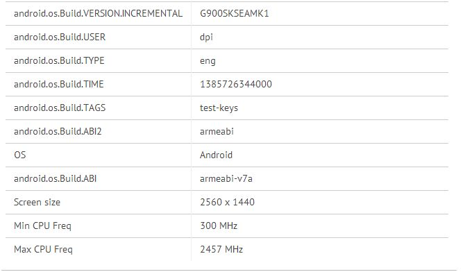Samsung SM-G900S shows up with 2K display and Android 4.4