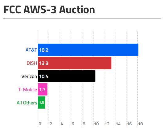 fcc_aws3_auction