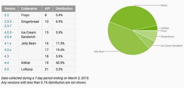 android_distribution_march_2015
