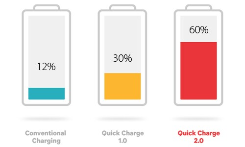 qualcomm_quick_charge_2-0_comparison