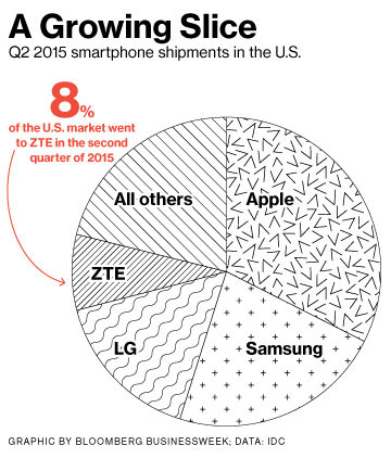 ZTE moves up to fourth largest smartphone brand in the U.S
