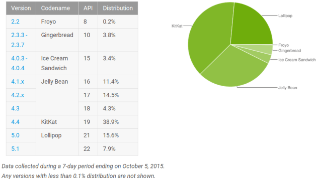 android_distribution_numbers_october_2015