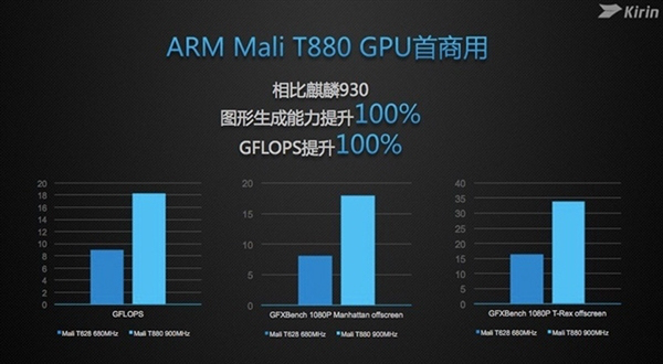 Kirin_950_processor_benchmark_110915_2