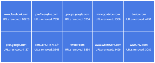 google_eu_right_to_be_forgotten_top_ten_sites
