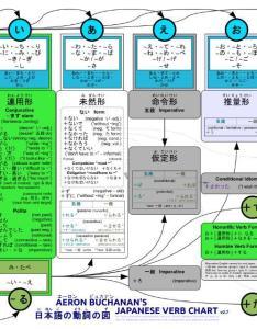 Japanese verb conjugation chart learning the nihongo faq page gbatemp net also hobit fullring rh