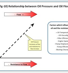 section 4 oil pressure and flow within the engine [ 1117 x 776 Pixel ]