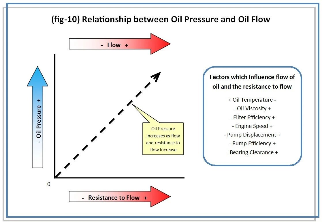 hight resolution of section 4 oil pressure and flow within the engine