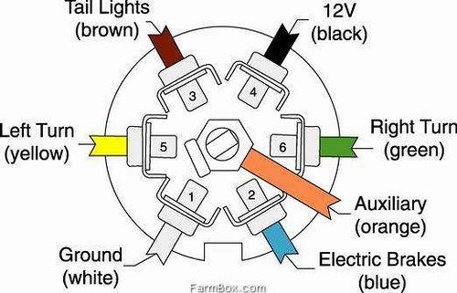 dybahyhe trailer plug wiring diagram 5 way efcaviation com trailer plug wiring diagram 6 way at eliteediting.co