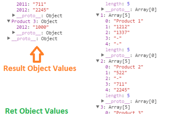 Pivot A Javascript Array Convert A Column To A Row Techbrij
