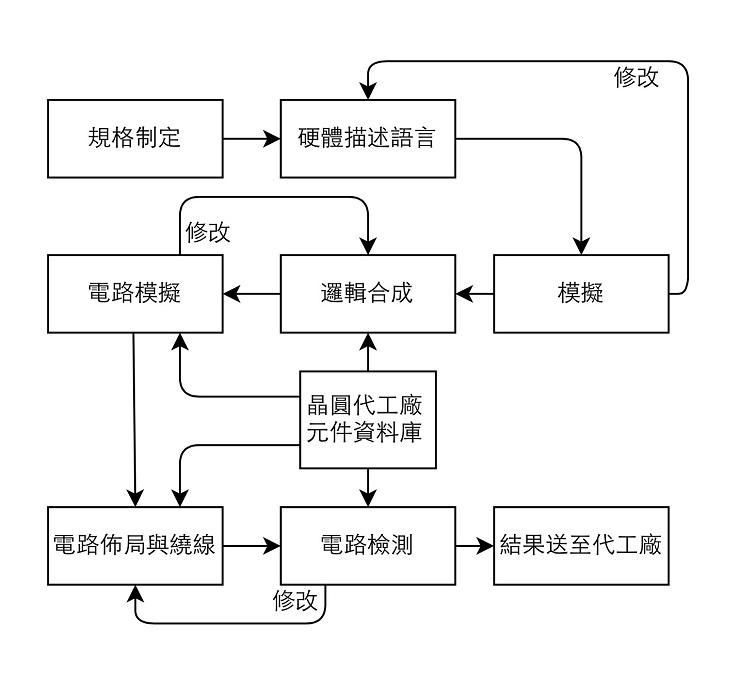 半導體科普:IC 功能的關鍵,通常結合參與觀察,複雜繁瑣的晶片設計流程