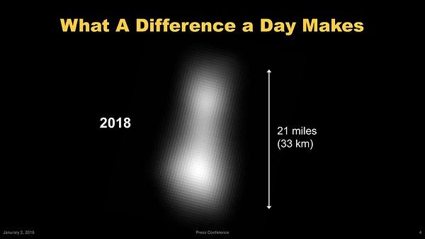 新視野號數據出爐。Ultima Thule 小行星外型如雪人   TechNews 科技新報