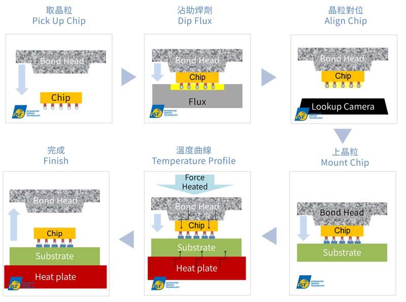 宜特小學堂:如何避免先進封裝出現黏晶異常 | TechNews 科技新報