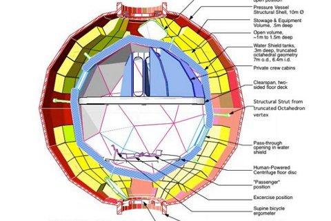 5 proyectos que la NASA tiene en mente