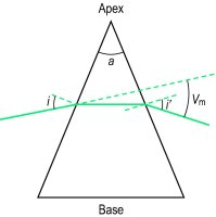 define angle of prism Science Human Eye and Colourful