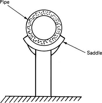 master of architecture: Pipe Schedule Definition Pipe