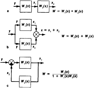 Transfer Function Block Diagram