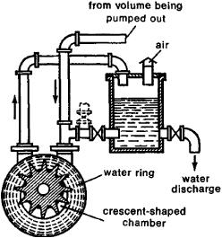 Vacuum Pump: Oil Ring Vacuum Pump Working Principle