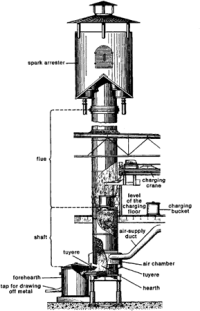 Furnace, Cupola | Article about Furnace, Cupola by The ...