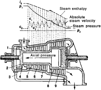 Diagram Of Axial Radial Torsion Diagram Wiring Diagram