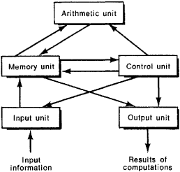 what is computer explain with block diagram arc fault circuit breaker wiring digital article about by the free dictionary