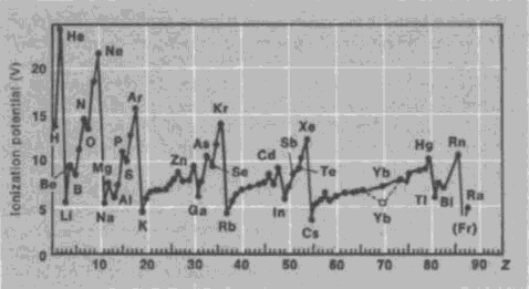 Ionization: Meaning Of Ionization