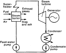 What is Heat Balance Diagram of a Thermal Power Plant