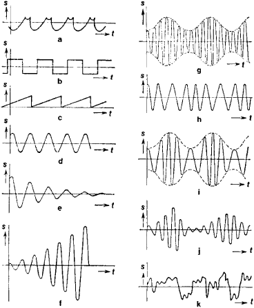 Define damped oscillation