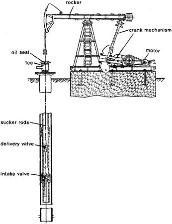 Oil Pump: Oil Pump Jack Diagram
