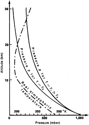 Definition Of Barometric Pressure Science
