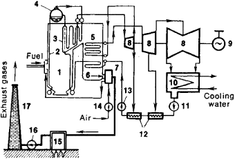 Power Plant Feedwater Diagram Nuclear Power Plant Diagram
