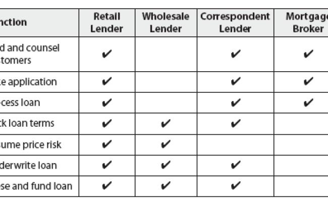 Mortgage Lender Financial Definition Of Mortgage Lender