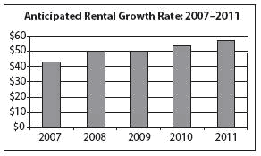 Rental growth rate financial definition of rental growth rate