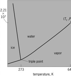 full size picture phase diagram of water h2o on pressuretemperature pt plane jpg [ 1024 x 967 Pixel ]