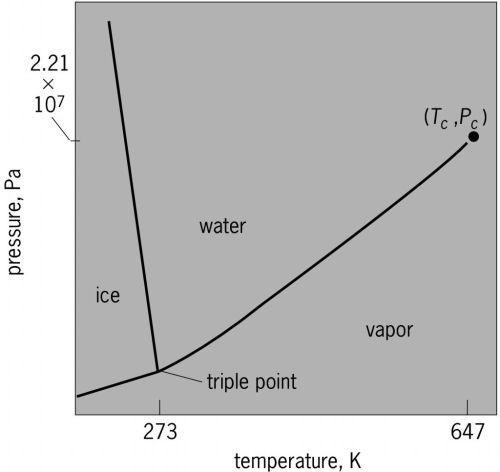 small resolution of full size picture phase diagram of water h2o on pressuretemperature pt plane jpg