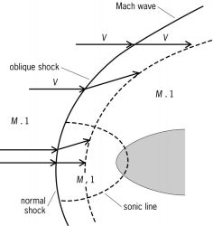 Supersonic Flow and Shock Waves Applied Mathematical Sciences