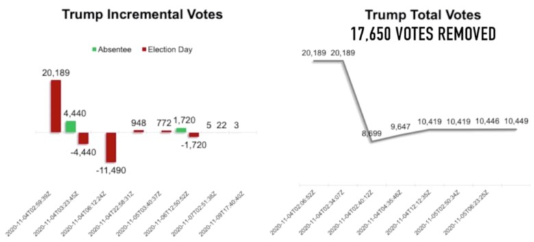 Trump votes decrements