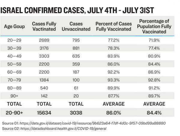 israel confirmed cases