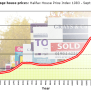 House Prices 2008 Vs The 1990s Crash This Is Money