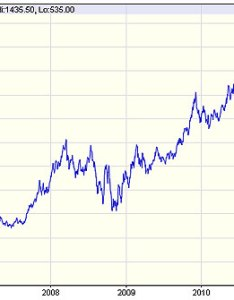Gold price over the last years graph also latest and charts including news predictions this rh thisismoney