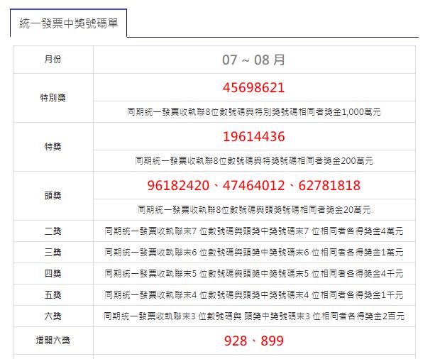 2019(108年)07-08月統一發票中獎號碼.祝大家中大獎啦!–踢小米生活