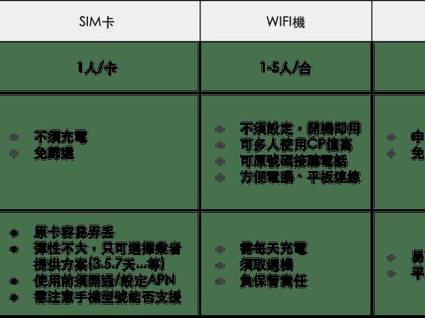 馬來西亞上網比較 馬來西亞4G吃到飽WiFi機推薦、SIM卡比較、手機漫遊應該選哪個?@GoWIFI出國上網 (84760)