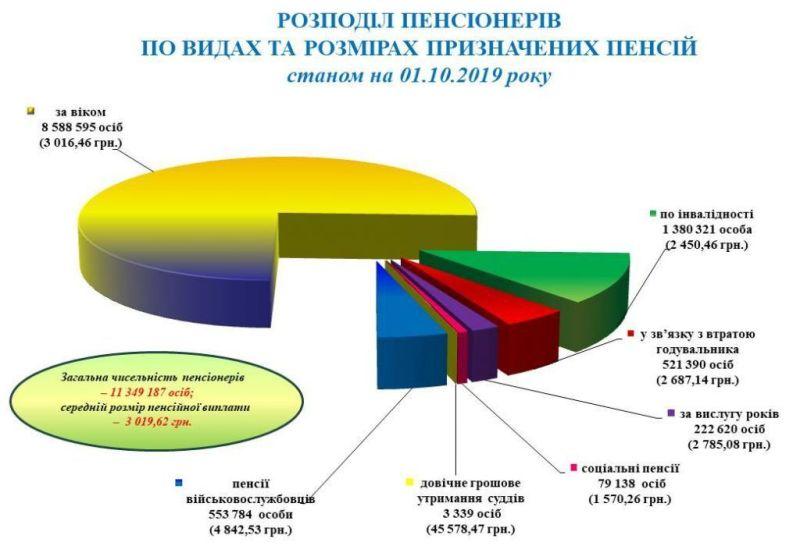 У суддів пенсії більше 45 тисяч. Іншим українським пенсіонерам додали аж по 14  гривень