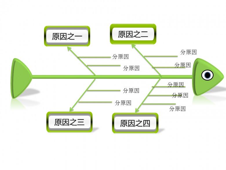 魚骨圖因果分析素材PPT圖表下載_pptx格式_【熊貓辦公】