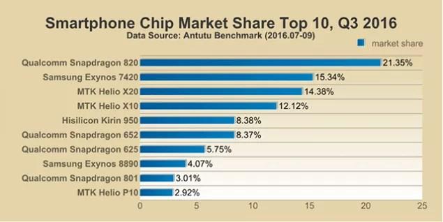antutu-q3-market-share