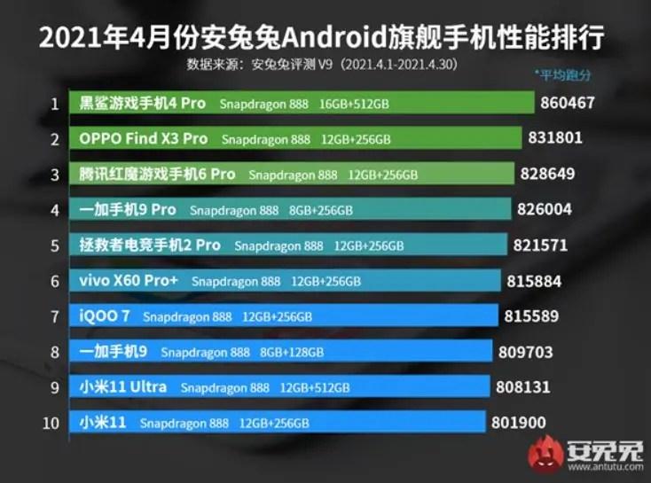AnTuTu smartphone aprile 2021