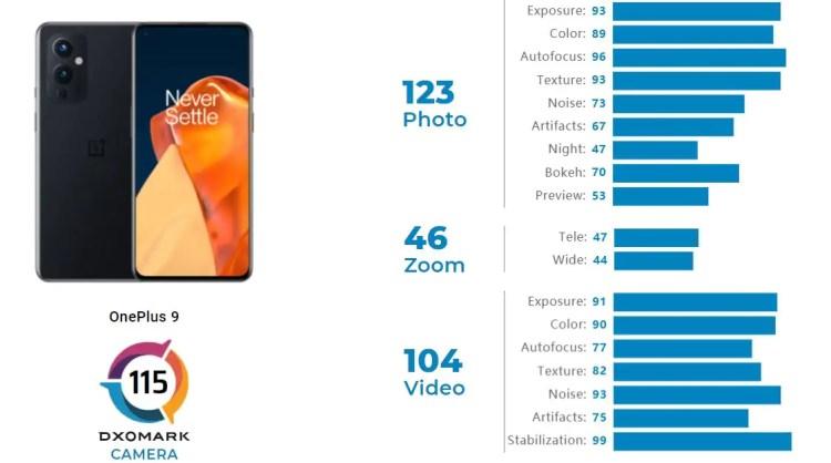 OnePlus 9 DxOMark