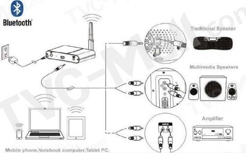 YARKONIA X300 Bluetooth Audio Receiver Wireless Music Link