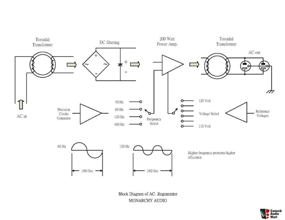 medium resolution of monarchy ac regenerator