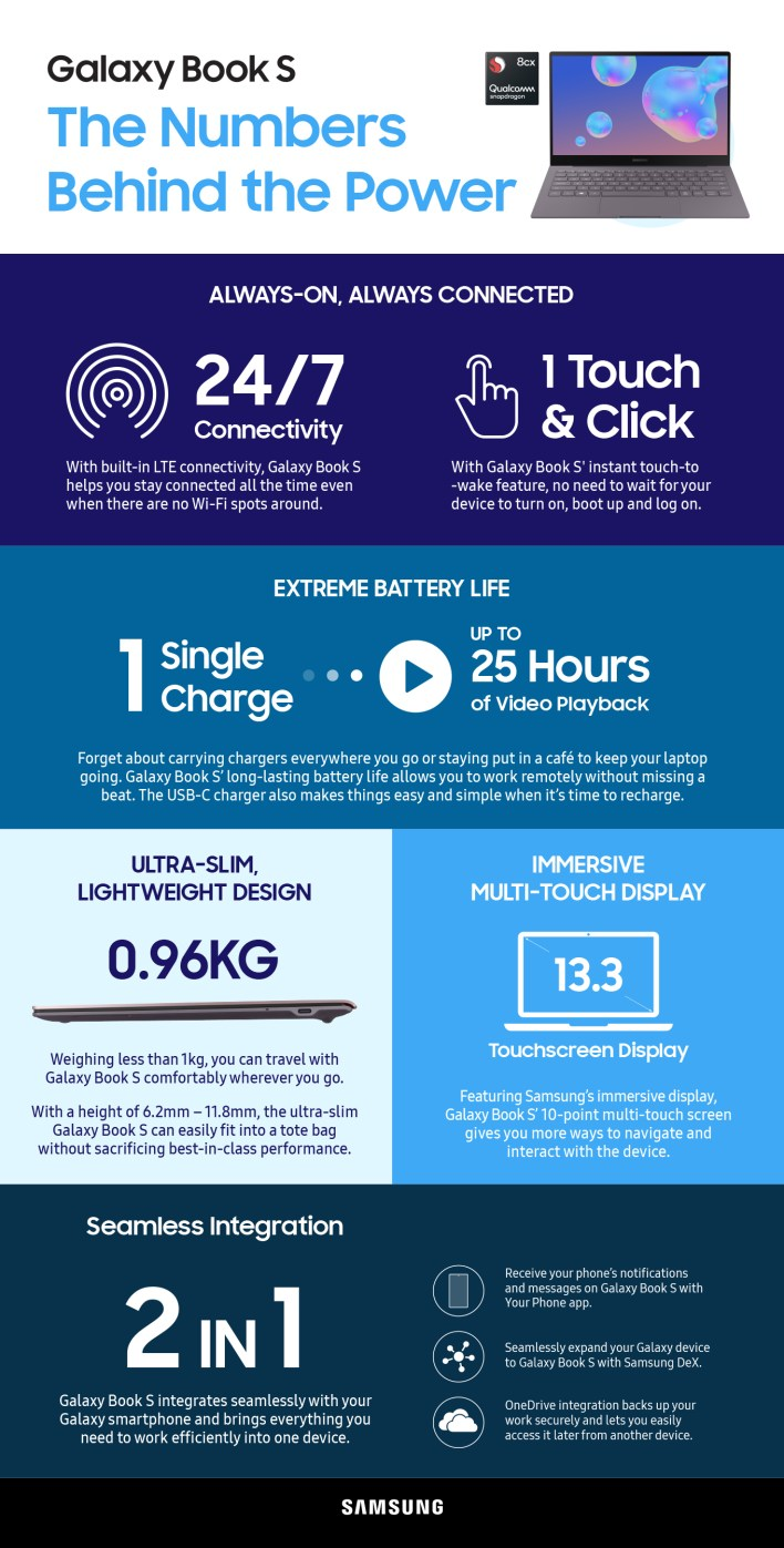 [Infographic] Galaxy Book S