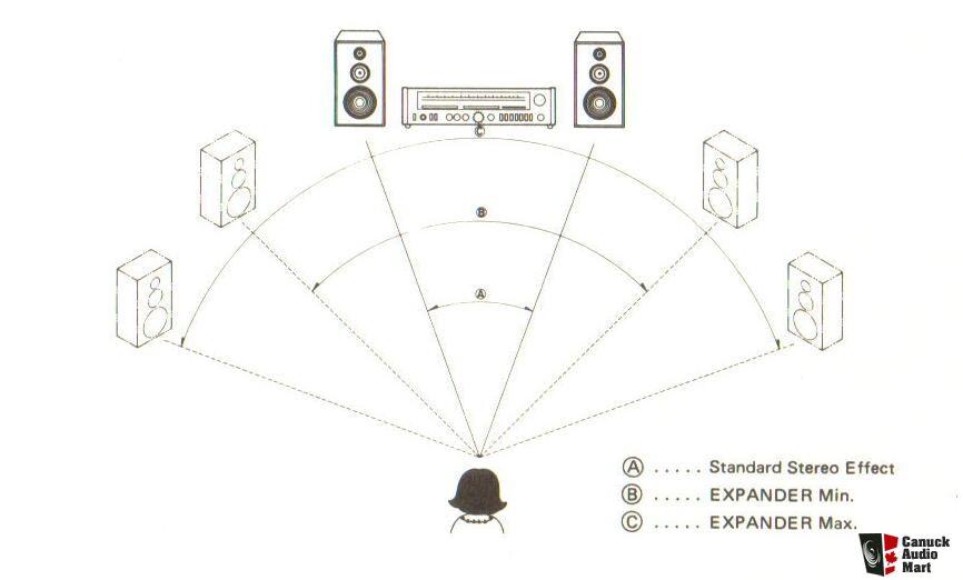 Realistic/ Radio Shack STA-2270 Digital Synthesized AM/FM